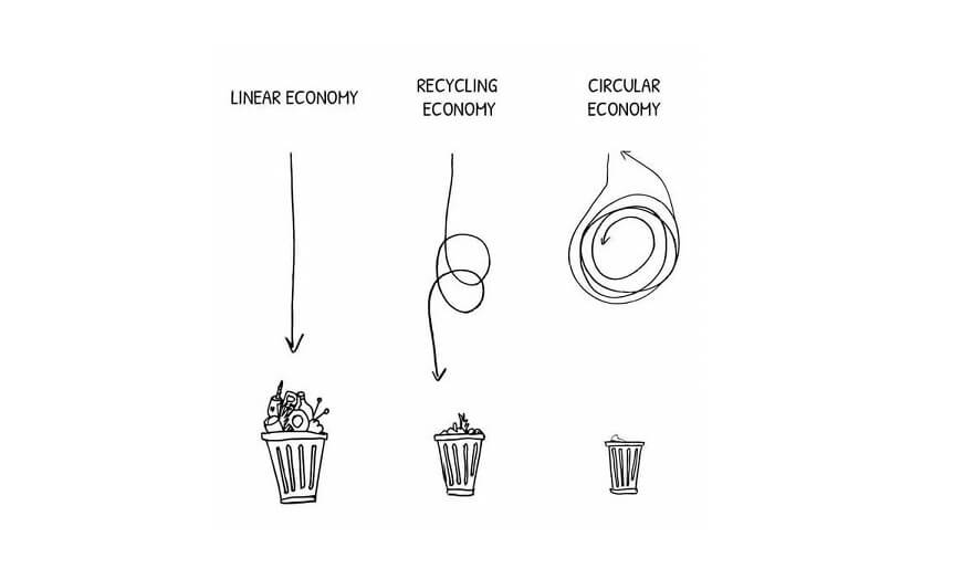Circular Economy from a Linear Economy